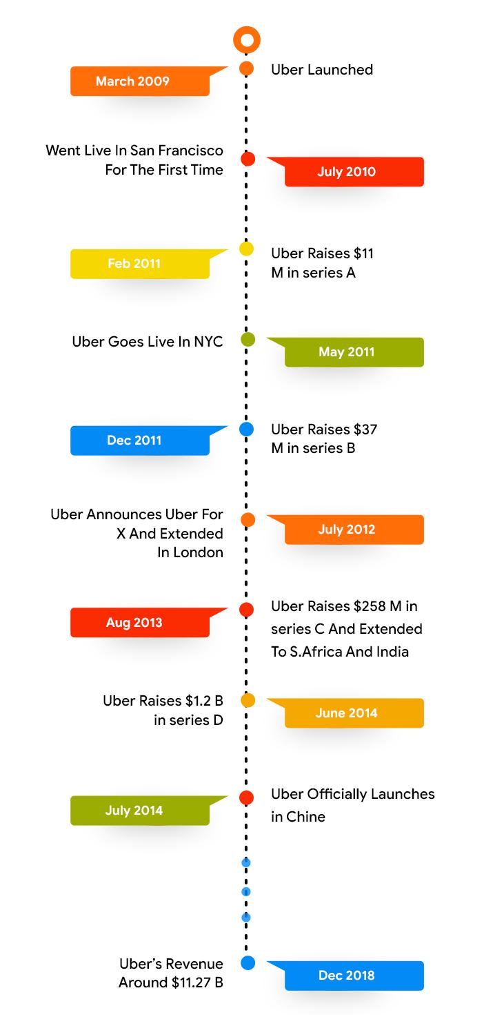 Uber Time Line