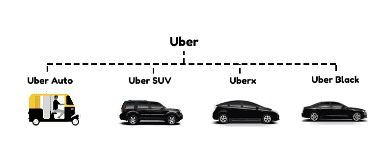 Levels Of Uber