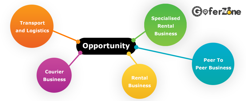 Opportunity in Transportation business
